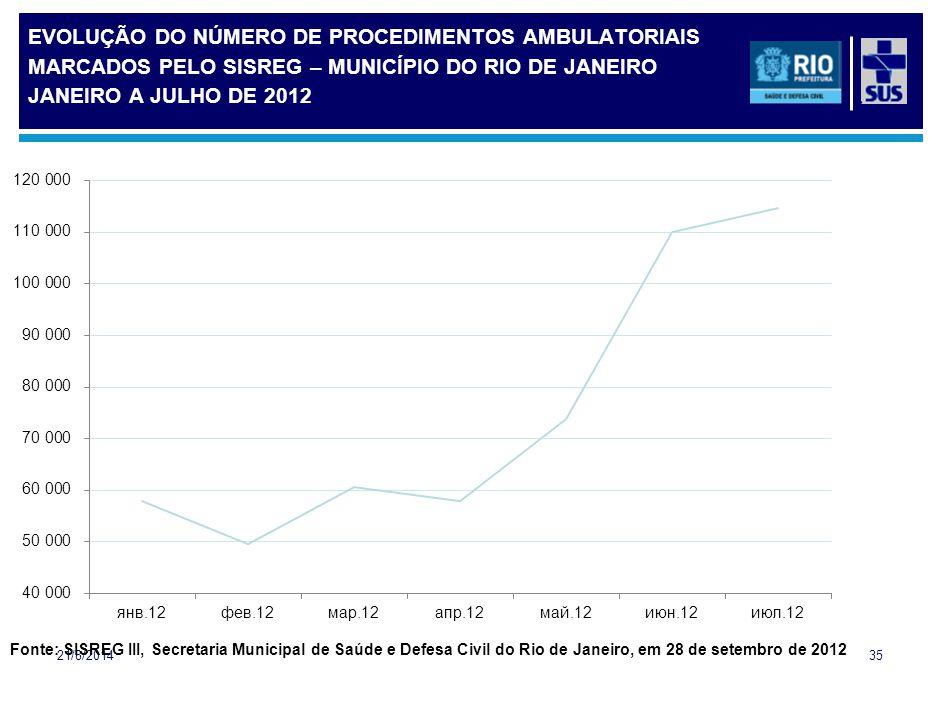EVOLUÇÃO DO NÚMERO DE PROCEDIMENTOS AMBULATORIAIS MARCADOS PELO SISREG – MUNICÍPIO DO RIO DE JANEIRO JANEIRO A JULHO DE 2012 21/8/201435 Fonte: SISREG