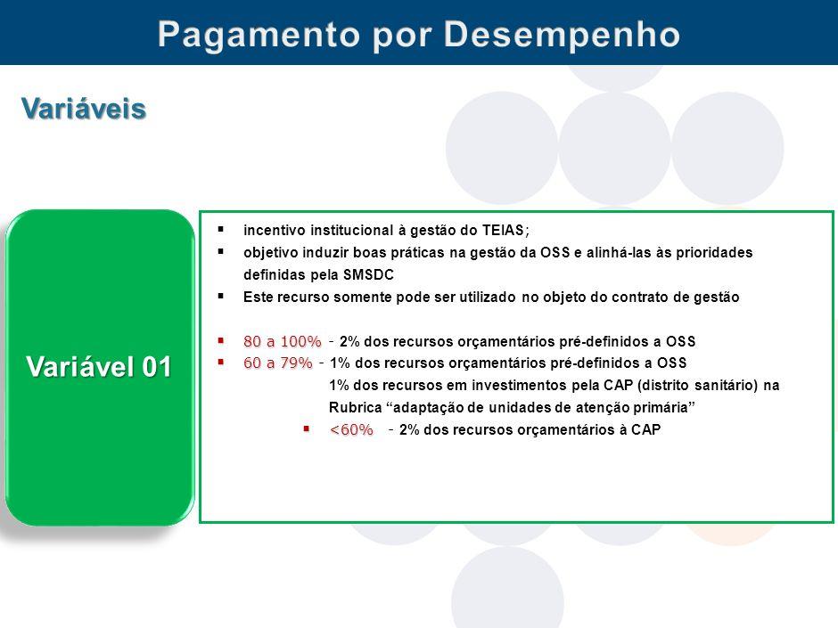 danielsoranz@smsdc.rio.rj.gov.br Variáveis Variável 01  incentivo institucional à gestão do TEIAS ;  objetivo induzir boas práticas na gestão da OSS