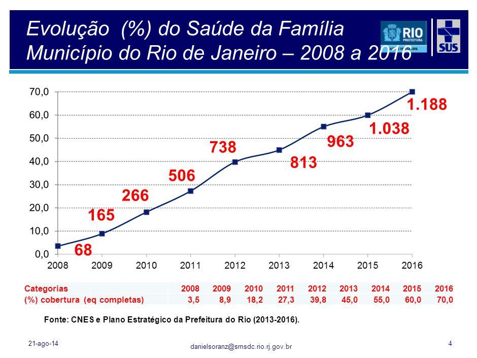 danielsoranz@smsdc.rio.rj.gov.br 21-ago-144 Evolução (%) do Saúde da Família Município do Rio de Janeiro – 2008 a 2016 Fonte: CNES e Plano Estratégico
