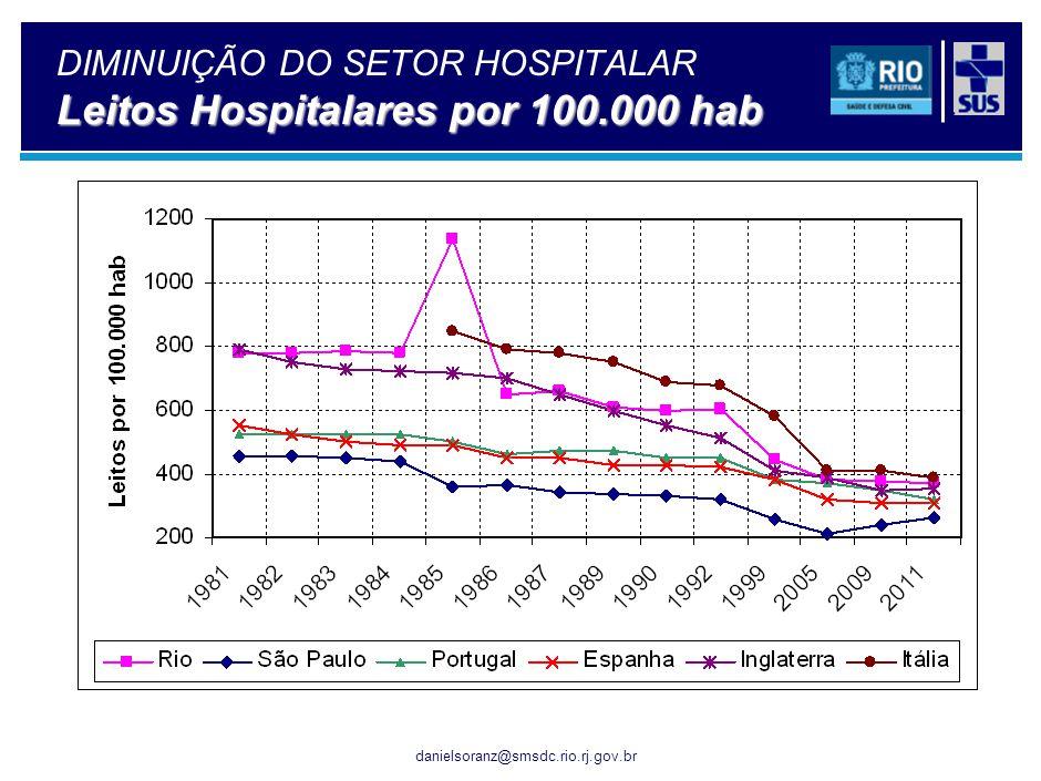 danielsoranz@smsdc.rio.rj.gov.br Leitos Hospitalares por 100.000 hab DIMINUIÇÃO DO SETOR HOSPITALAR Leitos Hospitalares por 100.000 hab