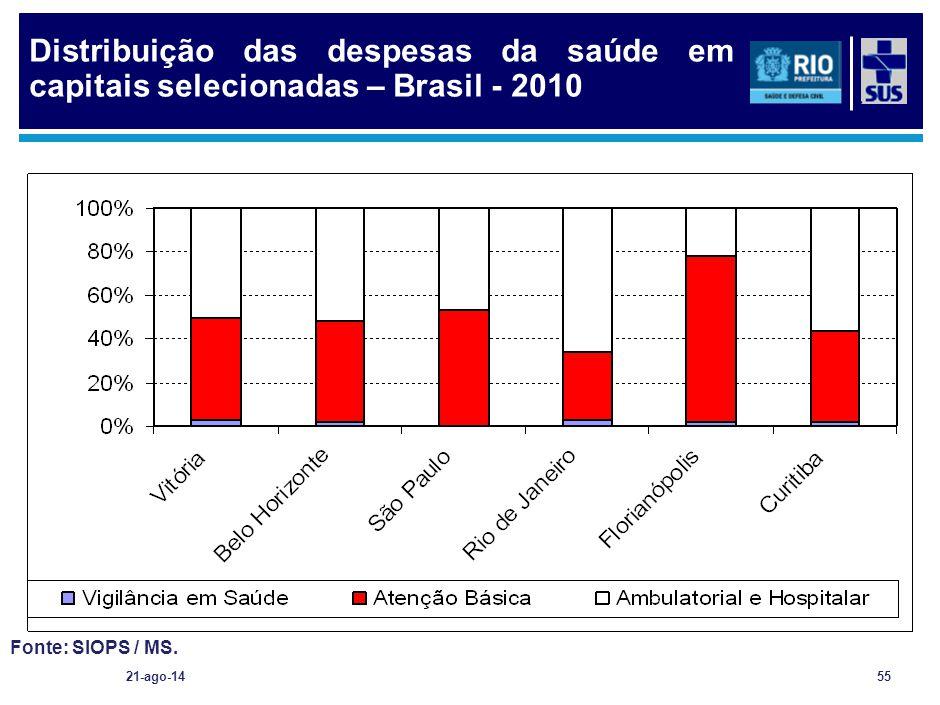 21-ago-1455 Fonte: SIOPS / MS. Distribuição das despesas da saúde em capitais selecionadas – Brasil - 2010