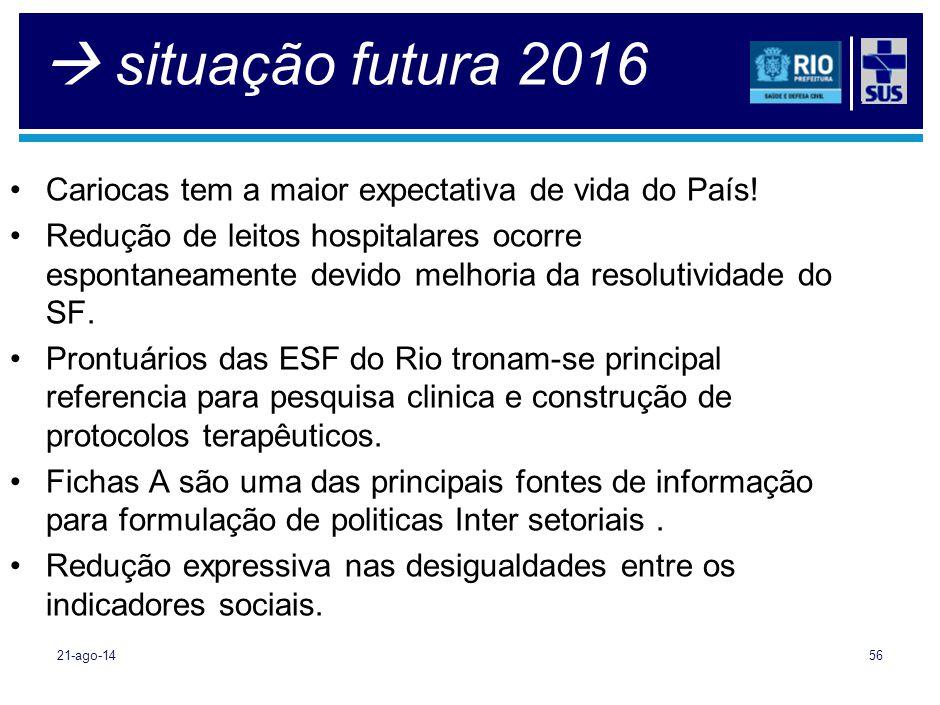  situação futura 2016 21-ago-1456 Cariocas tem a maior expectativa de vida do País! Redução de leitos hospitalares ocorre espontaneamente devido melh