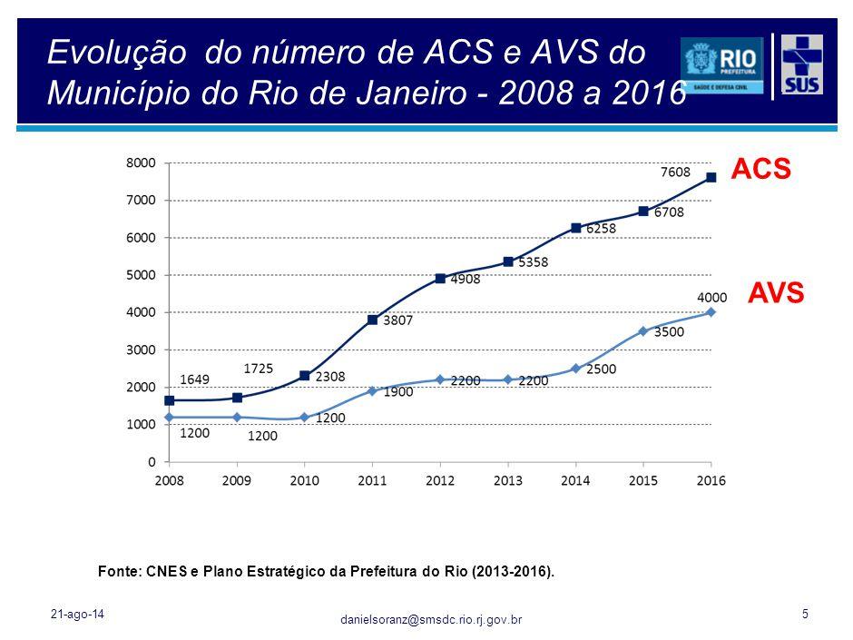  situação futura 2016 21-ago-1456 Cariocas tem a maior expectativa de vida do País.