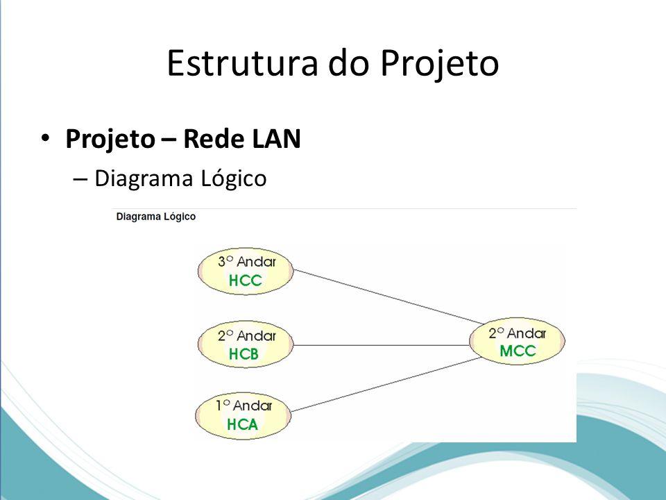 Estrutura do Projeto Projeto – Rede LAN – Diagrama Lógico