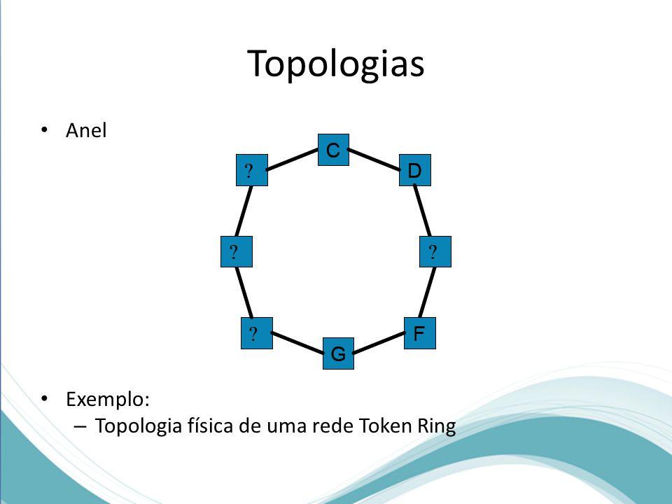 Topologias Anel Exemplo: – Topologia física de uma rede Token Ring