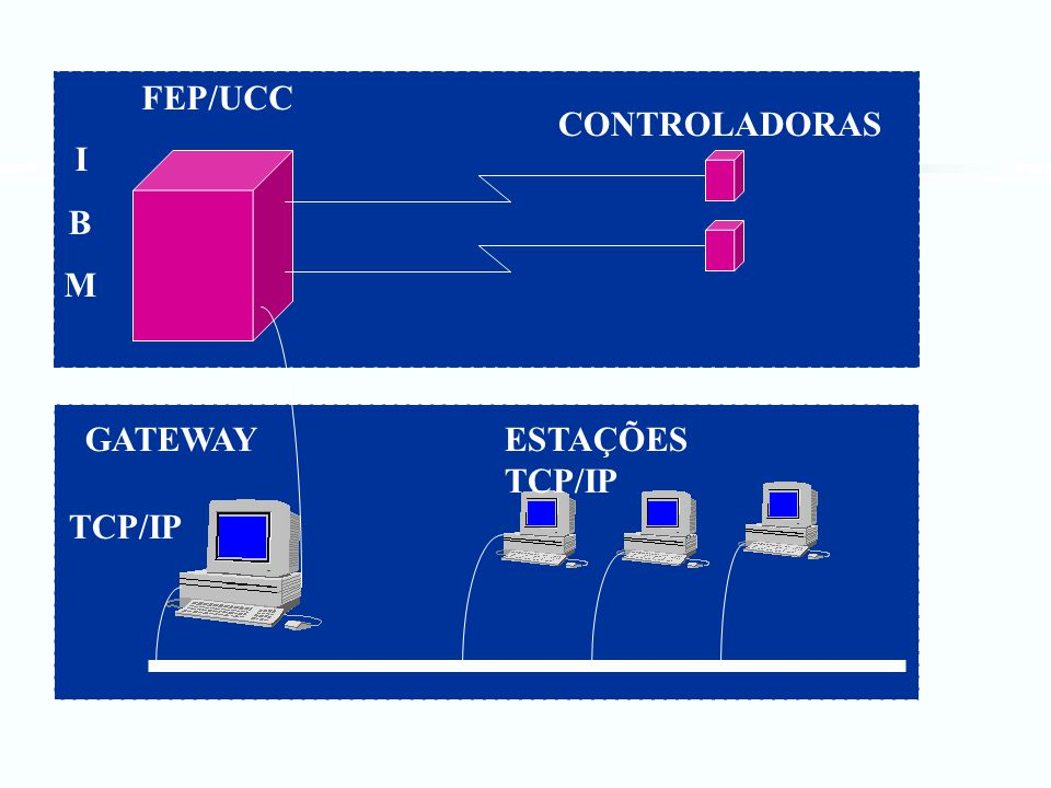 FEP/UCC CONTROLADORAS GATEWAYESTAÇÕES TCP/IP IBMIBM TCP/IP