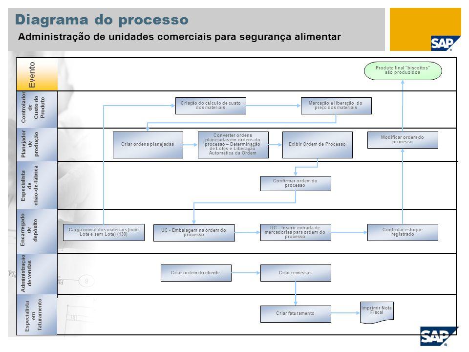 Diagrama do processo Administração de unidades comerciais para segurança alimentar Evento Planejador de produção Especialista de chão-de-fábrica Encar
