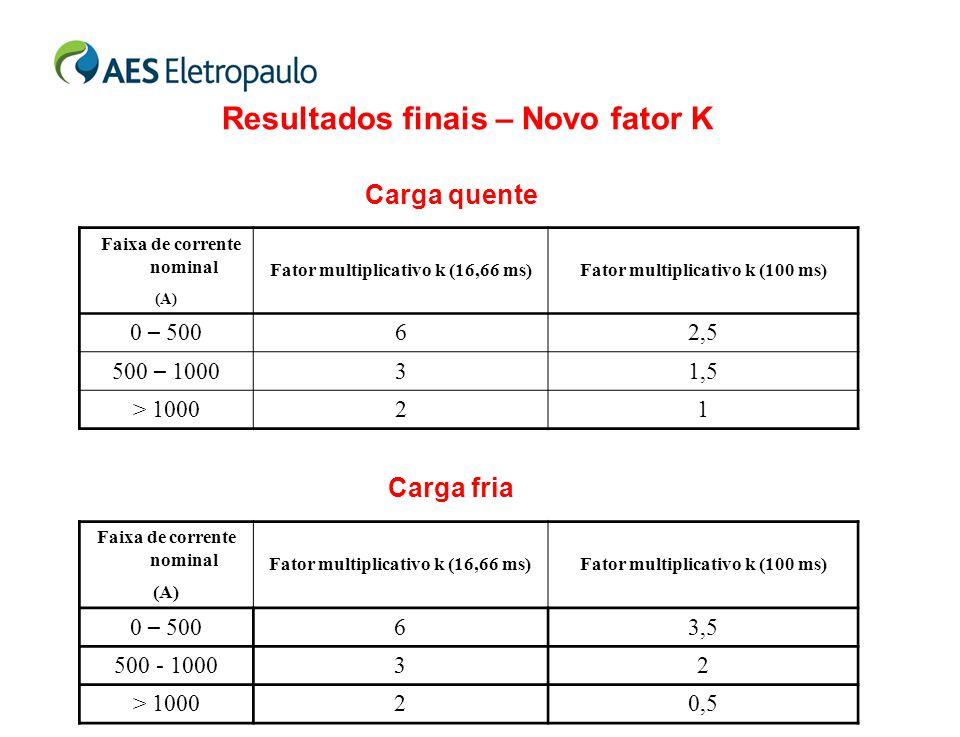 Resultados finais – Novo fator K Faixa de corrente nominal Fator multiplicativo k (16,66 ms)Fator multiplicativo k (100 ms) (A) 0 – 500 62,5 500 – 100