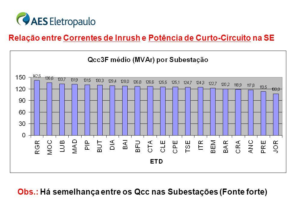 Relação entre Correntes de Inrush e Potência de Curto-Circuito na SE Obs.: Há semelhança entre os Qcc nas Subestações (Fonte forte)