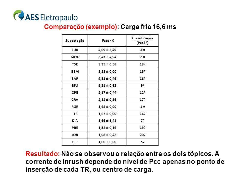 Comparação (exemplo): Carga fria 16,6 ms Subestação Fator K Classificação (Pcc3F) LUB4,09 ± 3,493 º MOC3,45 ± 4,942 º TSE3,35 ± 0,5613º BEM3,28 ± 0,00