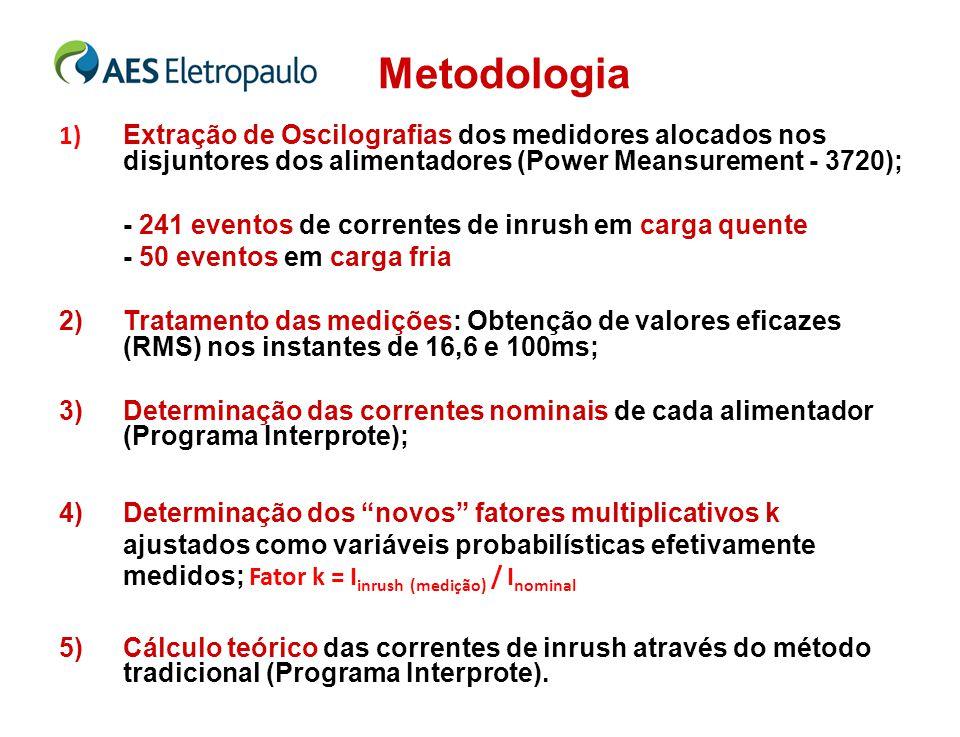 Metodologia 1) Extração de Oscilografias dos medidores alocados nos disjuntores dos alimentadores (Power Meansurement - 3720); - 241 eventos de corren