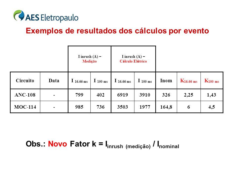 Exemplos de resultados dos cálculos por evento Obs.: Novo Fator k = I inrush (medição) / I nominal I inrush (A) – Medi ç ão I inrush (A) – C á lculo E
