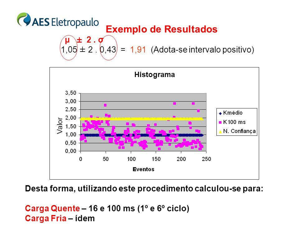 Exemplo de Resultados μ ± 2. σ 1,05 ± 2. 0,43 = 1,91 (Adota-se intervalo positivo) Desta forma, utilizando este procedimento calculou-se para: Carga Q