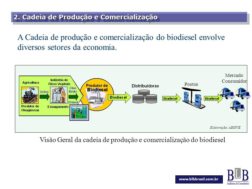 Secretaria da Fazenda 2. Cadeia de Produção e Comercialização A Cadeia de produção e comercialização do biodiesel envolve diversos setores da economia
