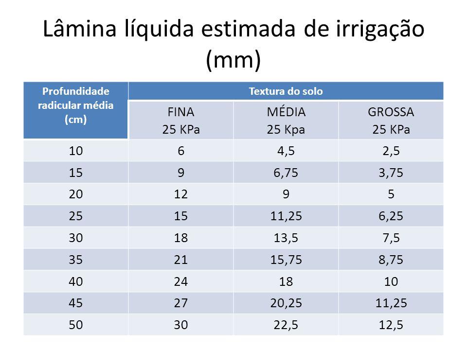 Lâmina líquida estimada de irrigação (mm) Profundidade radicular média (cm) Textura do solo FINA 25 KPa MÉDIA 25 Kpa GROSSA 25 KPa 1064,52,5 1596,753,