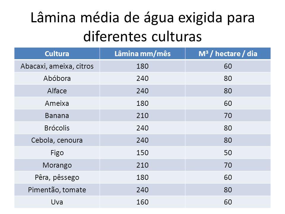 Lâmina média de água exigida para diferentes culturas CulturaLâmina mm/mêsM 3 / hectare / dia Abacaxi, ameixa, citros18060 Abóbora24080 Alface24080 Am