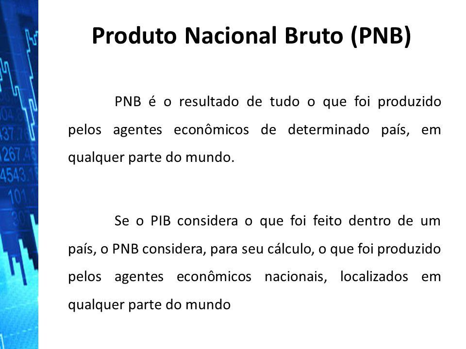 Produto Nacional Bruto (PNB) PNB é o resultado de tudo o que foi produzido pelos agentes econômicos de determinado país, em qualquer parte do mundo. S
