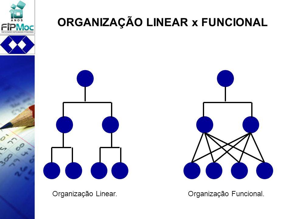 ORGANIZAÇÃO LINEAR x FUNCIONAL Organização Linear.Organização Funcional.