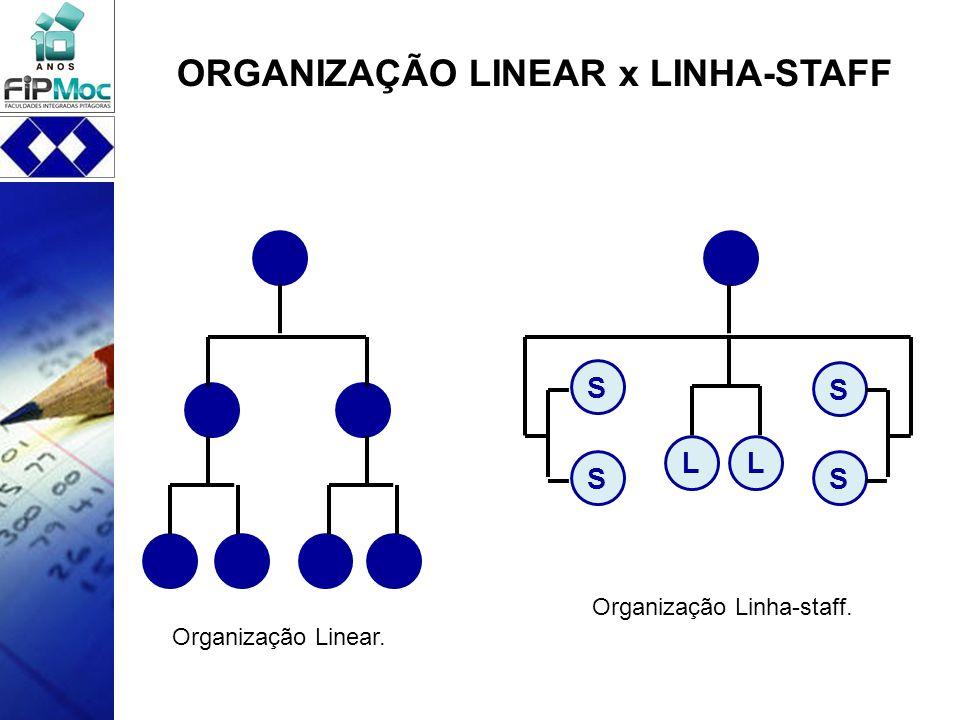 Organização Linear. L Organização Linha-staff. S L S S S ORGANIZAÇÃO LINEAR x LINHA-STAFF