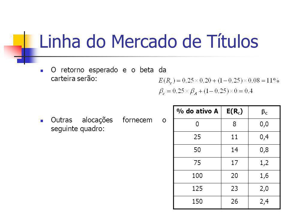 Linha do Mercado de Títulos O retorno esperado e o beta da carteira serão: Outras alocações fornecem o seguinte quadro: % do ativo AE(R c ) cc 080,0