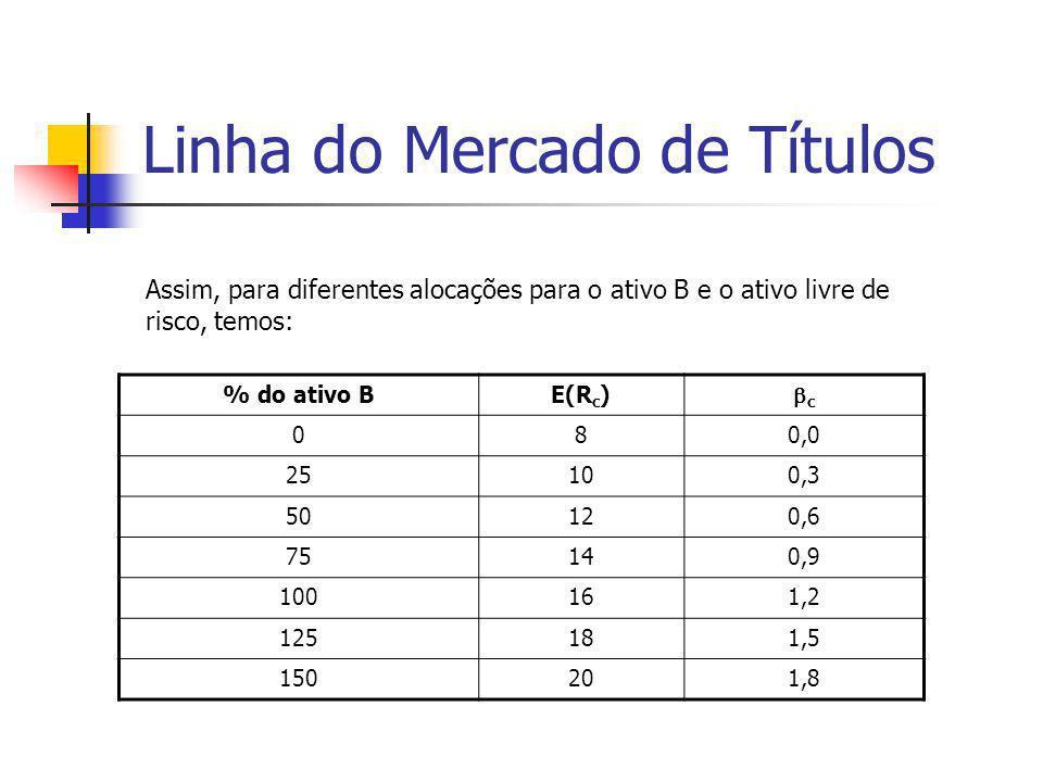 Linha do Mercado de Títulos % do ativo BE(R c ) cc 080,0 25100,3 50120,6 75140,9 100161,2 125181,5 150201,8 Assim, para diferentes alocações para o