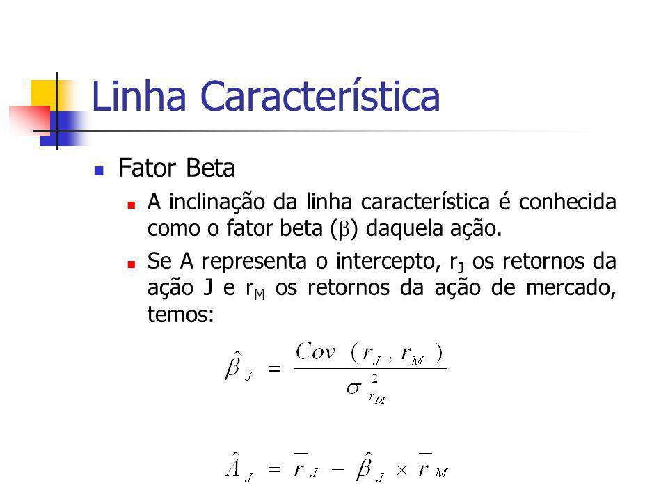Fator Beta A inclinação da linha característica é conhecida como o fator beta (  ) daquela ação. Se A representa o intercepto, r J os retornos da açã