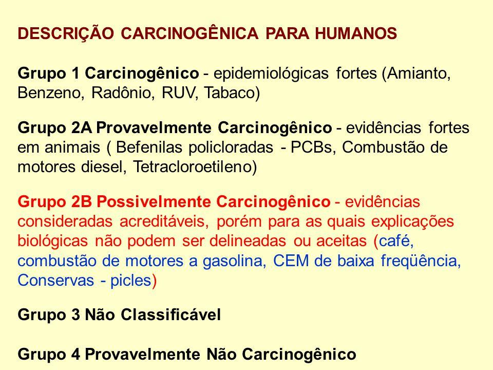 DESCRIÇÃO CARCINOGÊNICA PARA HUMANOS Grupo 1 Carcinogênico - epidemiológicas fortes (Amianto, Benzeno, Radônio, RUV, Tabaco) Grupo 2A Provavelmente Carcinogênico - evidências fortes em animais ( Befenilas policloradas - PCBs, Combustão de motores diesel, Tetracloroetileno) Grupo 2B Possivelmente Carcinogênico - evidências consideradas acreditáveis, porém para as quais explicações biológicas não podem ser delineadas ou aceitas (café, combustão de motores a gasolina, CEM de baixa freqüência, Conservas - picles) Grupo 3 Não Classificável Grupo 4 Provavelmente Não Carcinogênico