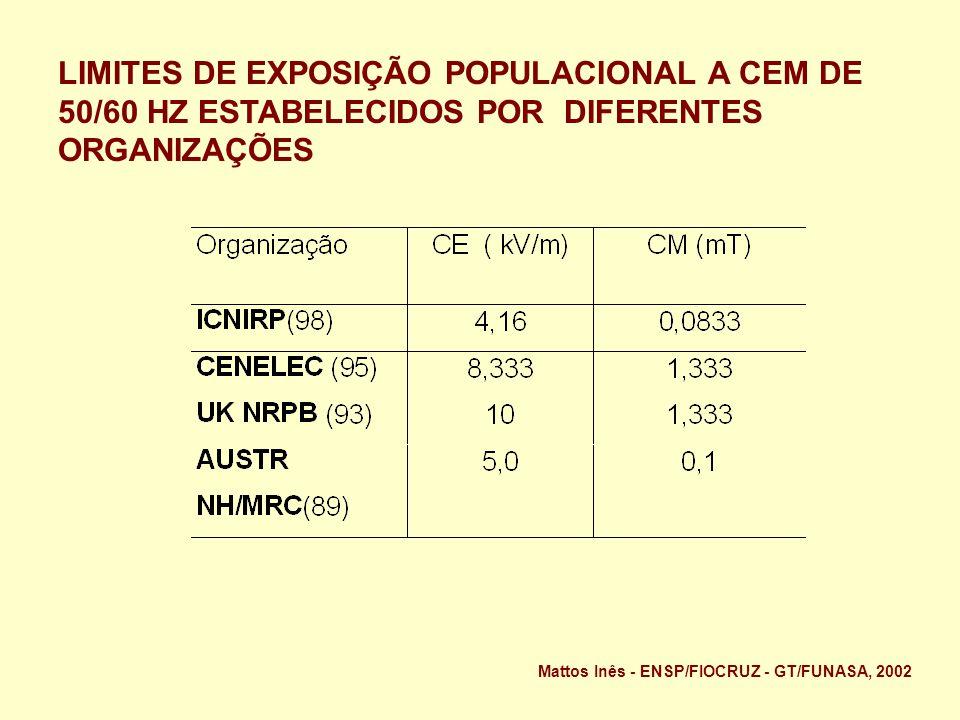 LIMITES DE EXPOSIÇÃO POPULACIONAL A CEM DE 50/60 HZ ESTABELECIDOS POR DIFERENTES ORGANIZAÇÕES Mattos Inês - ENSP/FIOCRUZ - GT/FUNASA, 2002