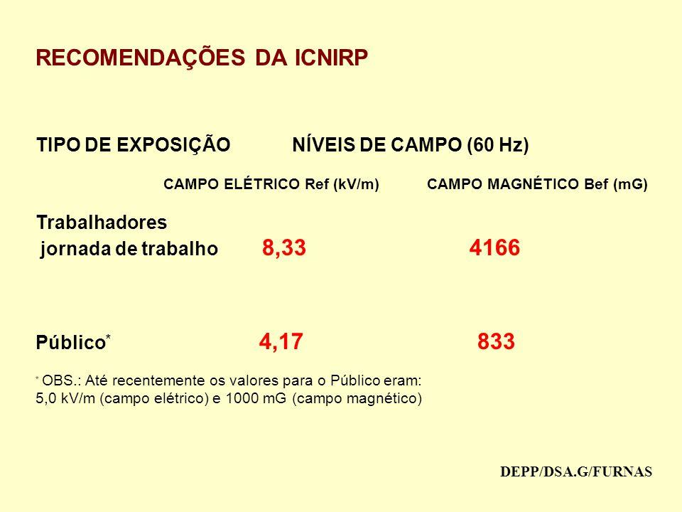RECOMENDAÇÕES DA ICNIRP TIPO DE EXPOSIÇÃO NÍVEIS DE CAMPO (60 Hz) CAMPO ELÉTRICO Ref (kV/m) CAMPO MAGNÉTICO Bef (mG) Trabalhadores jornada de trabalho 8,33 4166 Público * 4,17 833 * OBS.: Até recentemente os valores para o Público eram: 5,0 kV/m (campo elétrico) e 1000 mG (campo magnético) DEPP/DSA.G/FURNAS