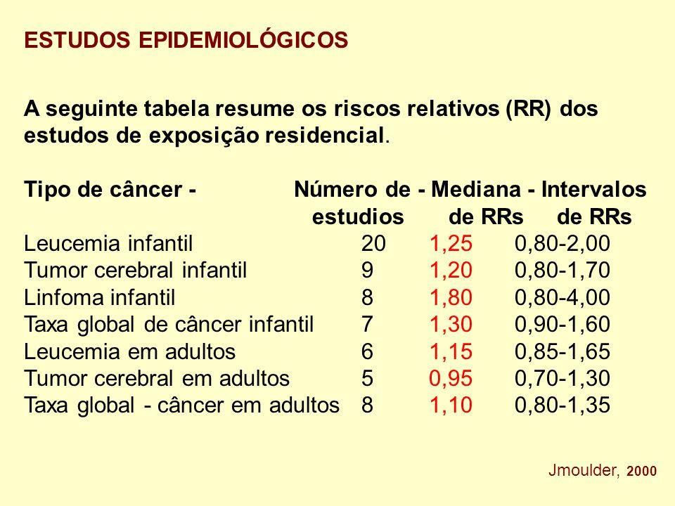 ESTUDOS EPIDEMIOLÓGICOS A seguinte tabela resume os riscos relativos (RR) dos estudos de exposição residencial.