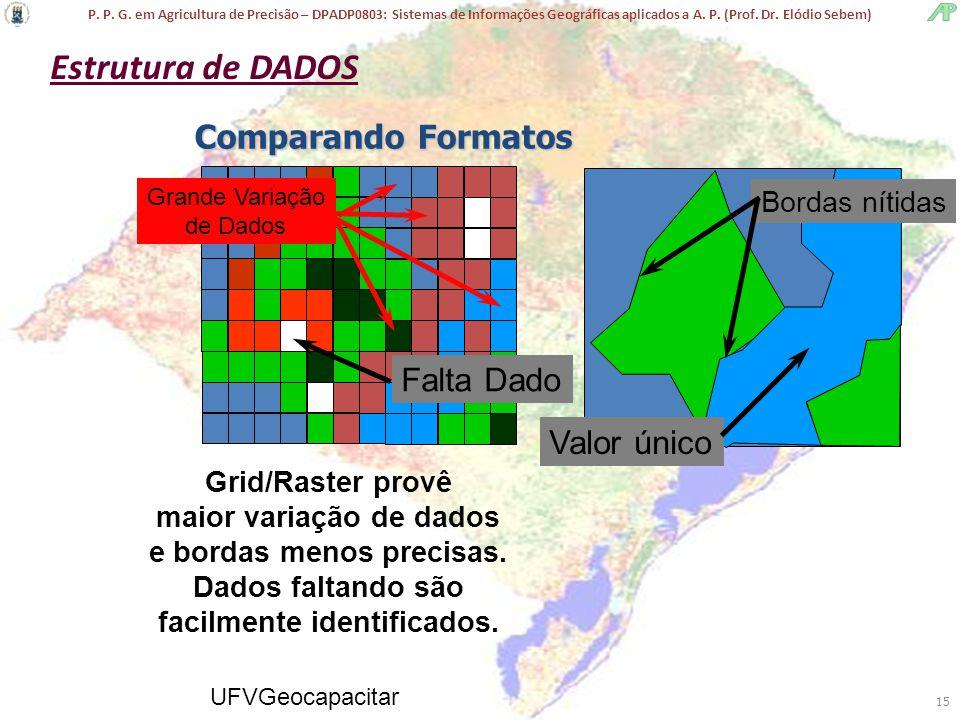 P. P. G. em Agricultura de Precisão – DPADP0803: Sistemas de Informações Geográficas aplicados a A. P. (Prof. Dr. Elódio Sebem) UFVGeocapacitar 15 Gri