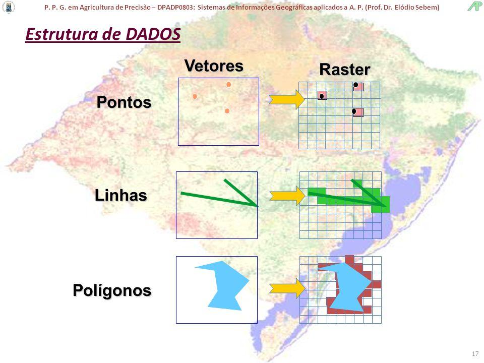 P. P. G. em Agricultura de Precisão – DPADP0803: Sistemas de Informações Geográficas aplicados a A. P. (Prof. Dr. Elódio Sebem) 17 Linhas Raster Ponto