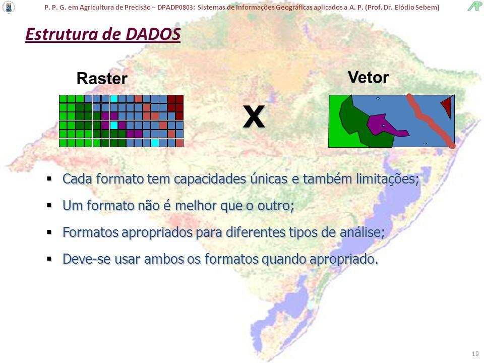 P. P. G. em Agricultura de Precisão – DPADP0803: Sistemas de Informações Geográficas aplicados a A. P. (Prof. Dr. Elódio Sebem) 19  Cada formato tem