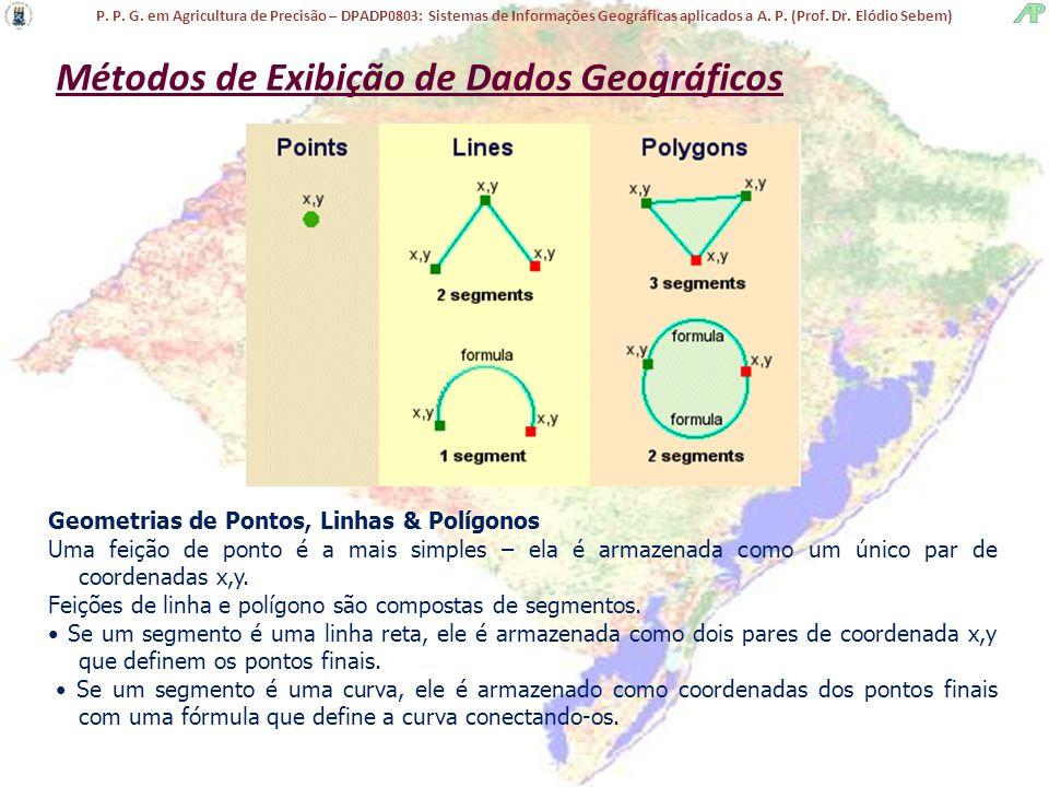 P. P. G. em Agricultura de Precisão – DPADP0803: Sistemas de Informações Geográficas aplicados a A. P. (Prof. Dr. Elódio Sebem) Geometrias de Pontos,