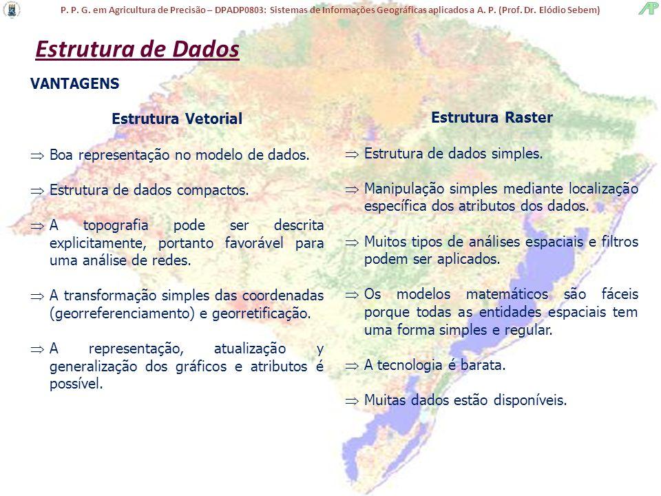 P. P. G. em Agricultura de Precisão – DPADP0803: Sistemas de Informações Geográficas aplicados a A. P. (Prof. Dr. Elódio Sebem) Estrutura de Dados VAN