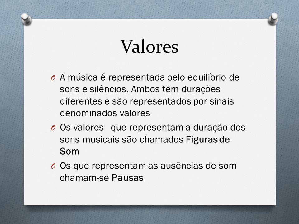 O A música é representada pelo equilíbrio de sons e silêncios. Ambos têm durações diferentes e são representados por sinais denominados valores O Os v