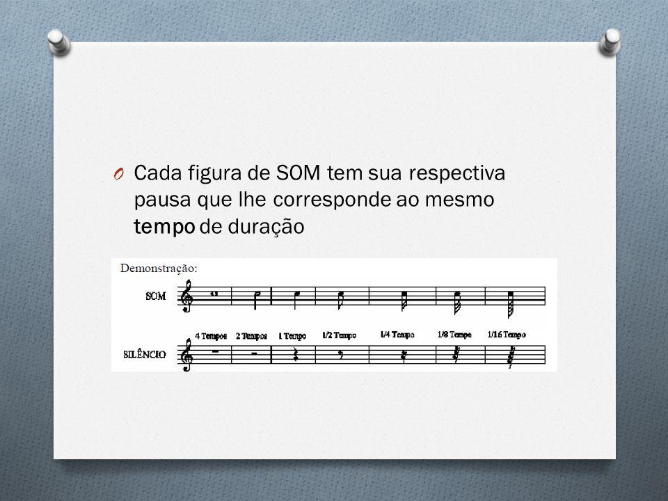 O Cada figura de SOM tem sua respectiva pausa que lhe corresponde ao mesmo tempo de duração