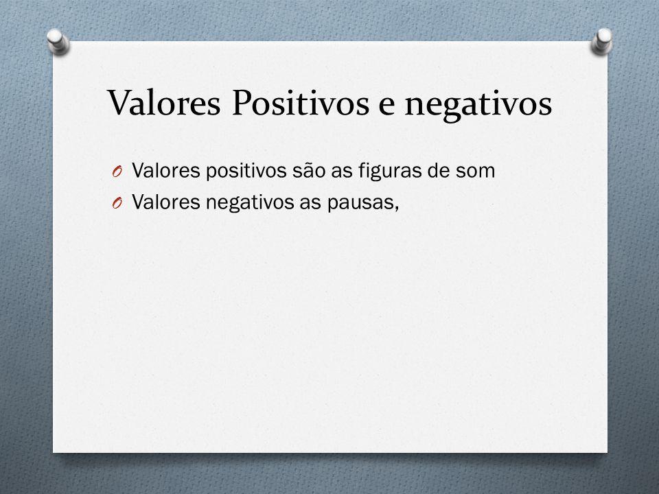 Valores Positivos e negativos O Valores positivos são as figuras de som O Valores negativos as pausas,
