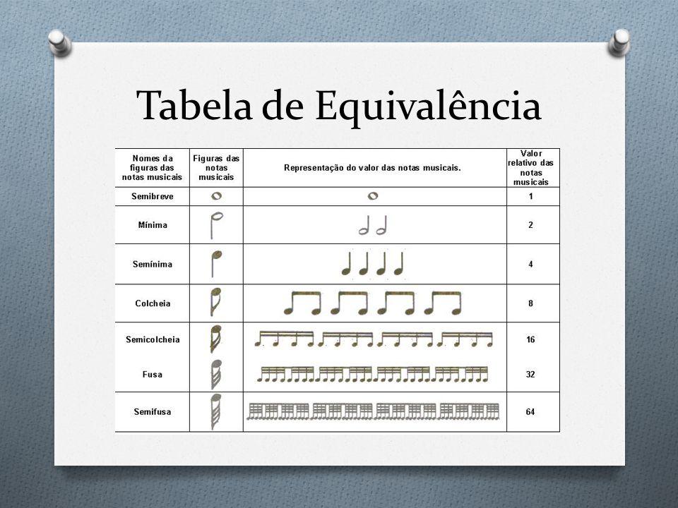 Tabela de Equivalência