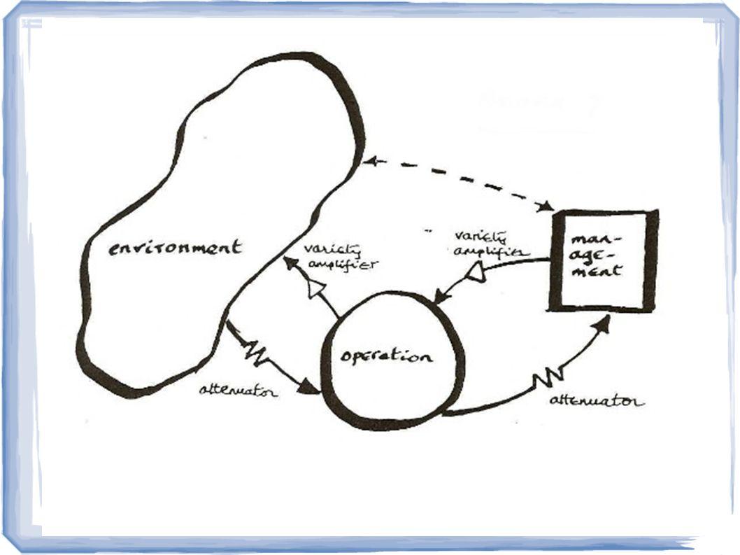 Metassistema = planejamento, controle, EQUILÍBRIO Sistema = transforma matéria energia, produz trabalha Ambiente = fornece matéria energia Um modelo para a transição...