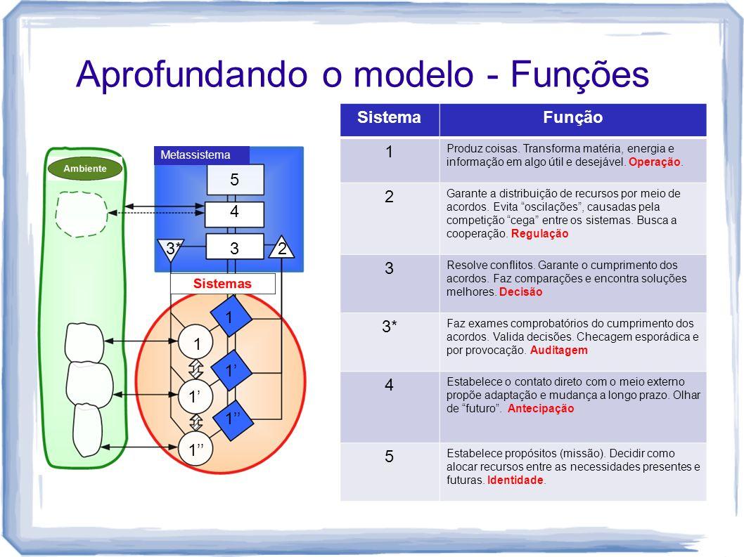 Aprofundando o modelo - Funções Metassistema 1 1' 1'' 233* 4 5 SistemaFunção 1 Produz coisas. Transforma matéria, energia e informação em algo útil e