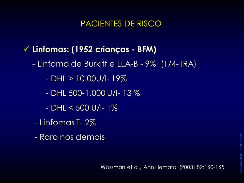 Carlos Henrique 61 9979 5786 PACIENTES DE RISCO Linfomas: (1952 crianças - BFM) - Linfoma de Burkitt e LLA-B - 9% (1/4- IRA) - DHL > 10.00U/l- 19% - D