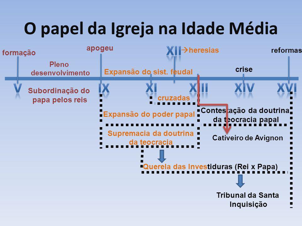Pleno desenvolvimento Subordinação do papa pelos reis apogeu formação Expansão do sist. feudal  heresias crise cruzadas Expansão do poder papal Quere