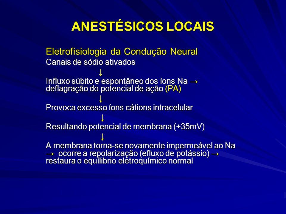 ANESTÉSICOS LOCAIS Eletrofisiologia da Condução Neural Canais de sódio ativados ↓ Influxo súbito e espontâneo dos íons Na → deflagração do potencial d