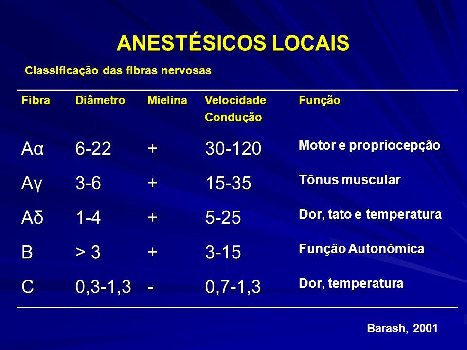 ANESTÉSICOS LOCAIS FibraDiâmetroMielinaVelocidadeConduçãoFunção AαAαAαAα6-22+30-120 Motor e propriocepção AγAγAγAγ3-6+15-35 Tônus muscular AδAδAδAδ1-4+5-25 Dor, tato e temperatura B > 3 +3-15 Função Autonômica C0,3-1,3-0,7-1,3 Dor, temperatura Classificação das fibras nervosas Barash, 2001