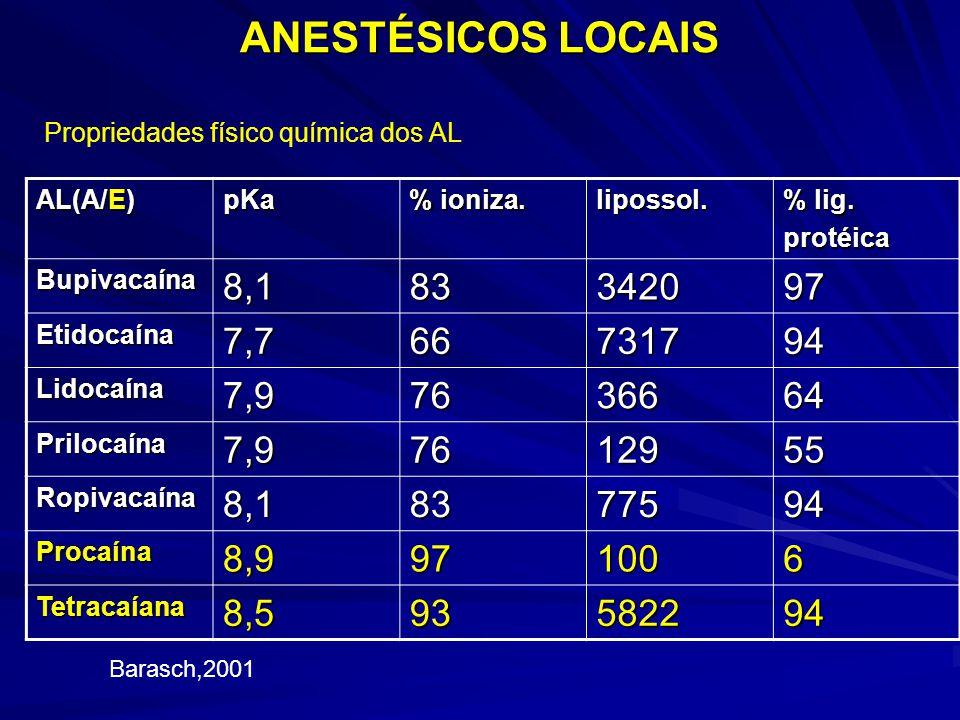 ANESTÉSICOS LOCAIS AL(A/E) pKa % ioniza. lipossol. % lig. protéica Bupivacaína8,183342097 Etidocaína7,766731794 Lidocaína7,97636664 Prilocaína7,976129
