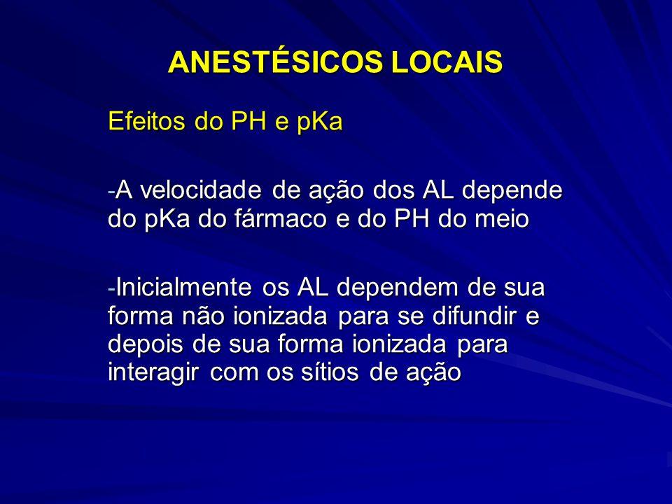 ANESTÉSICOS LOCAIS Efeitos do PH e pKa - A velocidade de ação dos AL depende do pKa do fármaco e do PH do meio - Inicialmente os AL dependem de sua fo