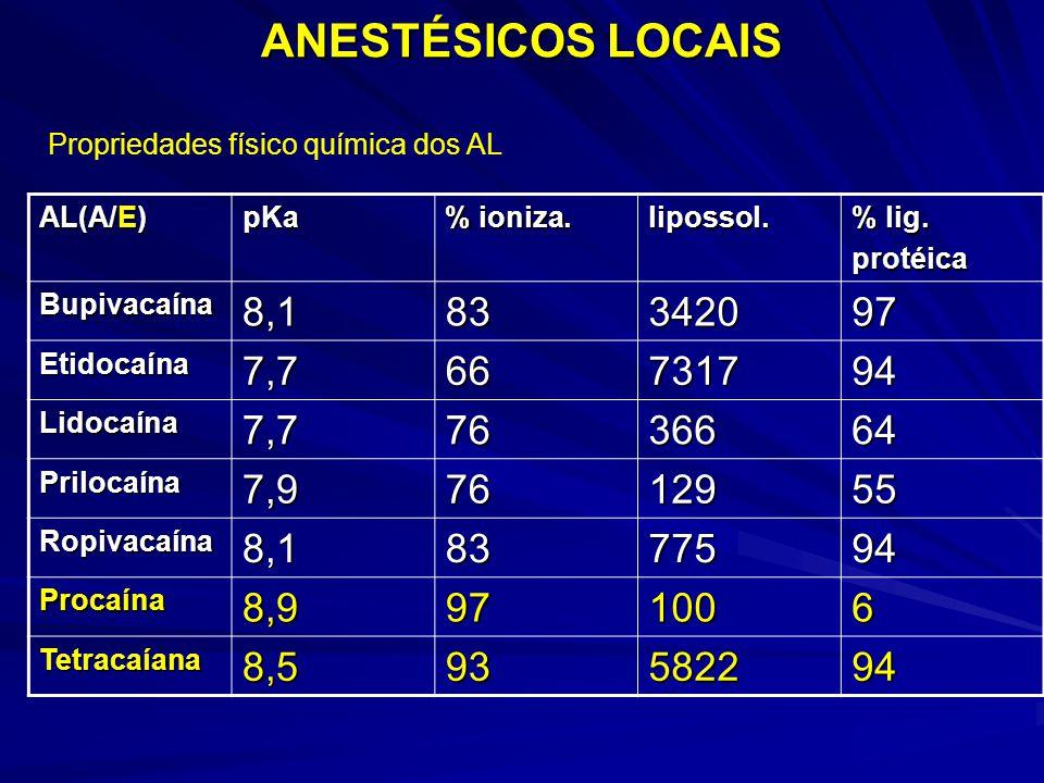 ANESTÉSICOS LOCAIS AL(A/E) pKa % ioniza. lipossol. % lig. protéica Bupivacaína8,183342097 Etidocaína7,766731794 Lidocaína7,77636664 Prilocaína7,976129
