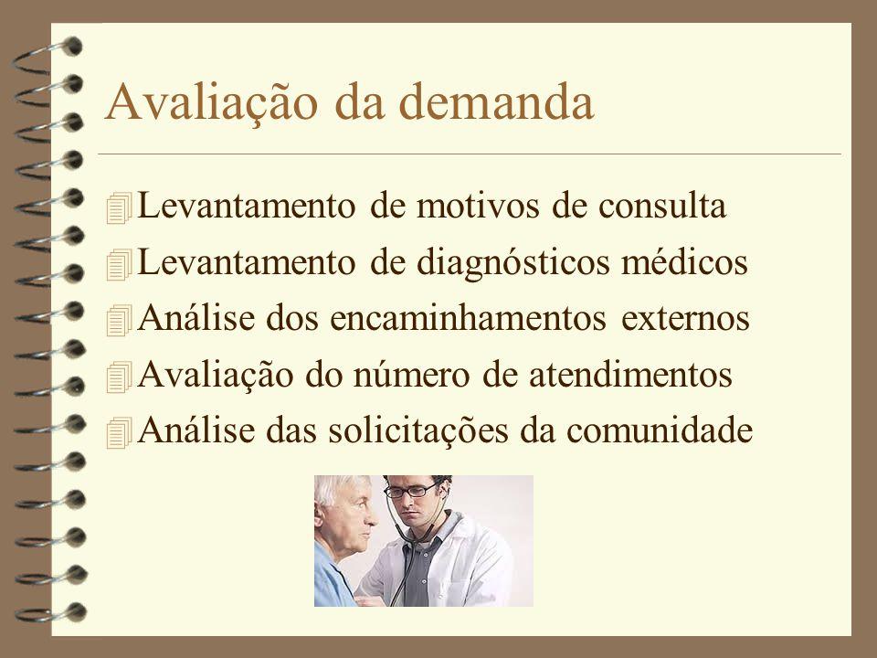 Avaliação da demanda 4 Levantamento de motivos de consulta 4 Levantamento de diagnósticos médicos 4 Análise dos encaminhamentos externos 4 Avaliação d