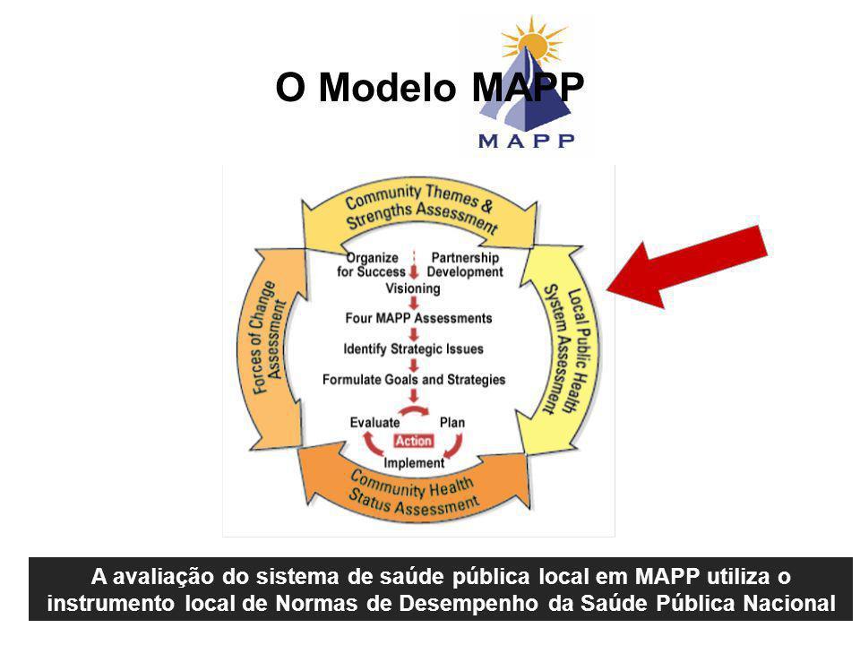 A avaliação do sistema de saúde pública local em MAPP utiliza o instrumento local de Normas de Desempenho da Saúde Pública Nacional O Modelo MAPP